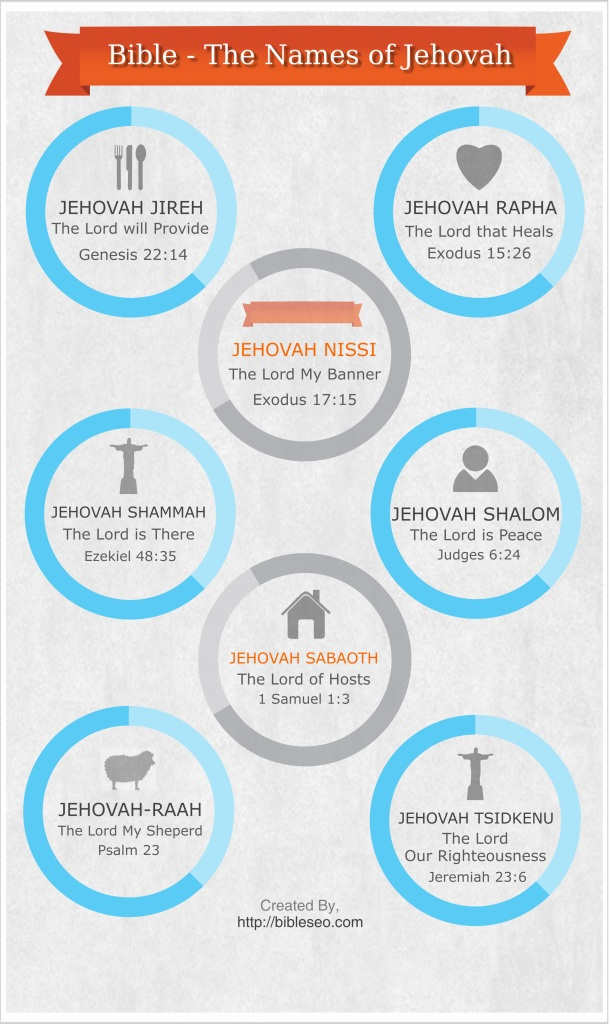 names of God Infographic